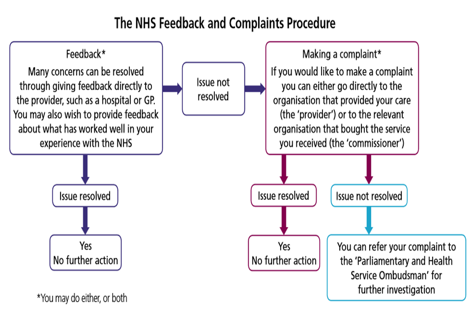NHS complaints procedure
