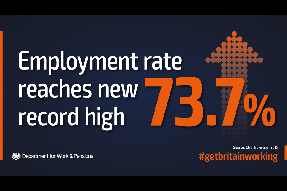 Employment rate reaches record high – 73.7%