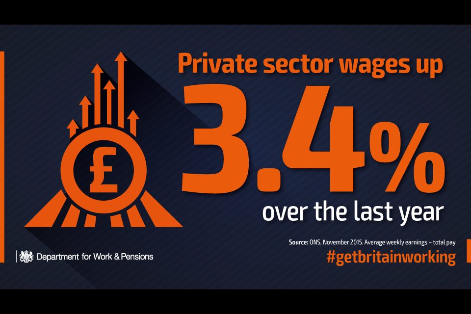 Private sector wages up 3.4% over the last year