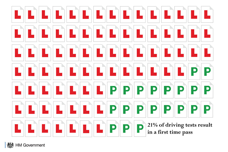 Infographic explaining 21% of driving tests result in a first time pass.