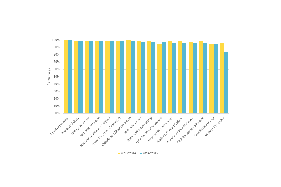Figure 10: Proportion of visitors who would recommend a visit, 2013/14 to 2014/15