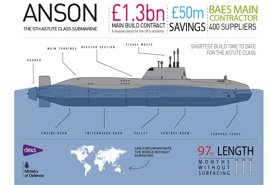 Anson Infographic.