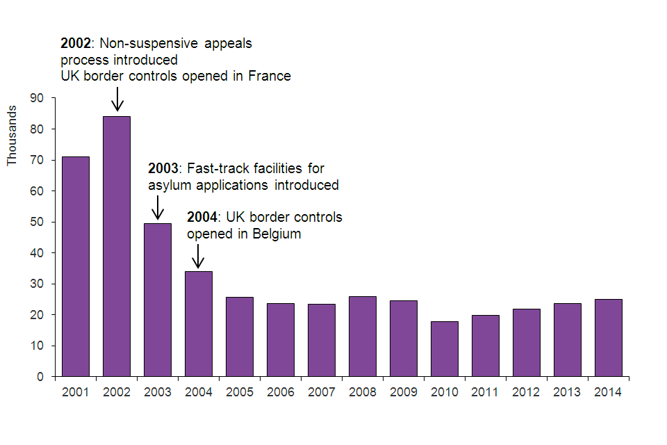 The chart shows the number of asylum applications made between 2001 and the latest calendar year. 2002: Non-suspensive appeals process introduced; UK border controls opened in France. 2003: Fast-track facilities introduced.