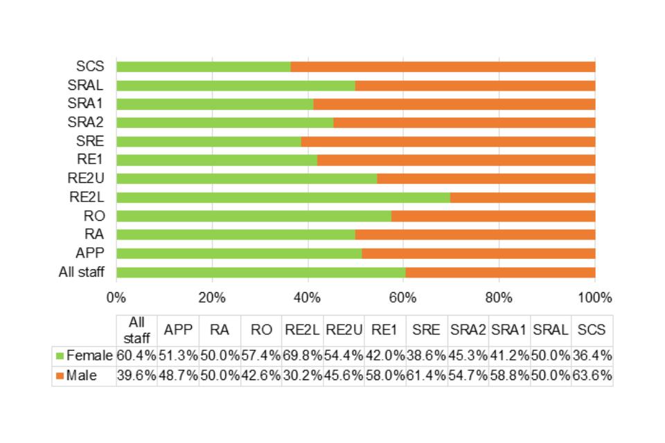 Gender distribution by grade