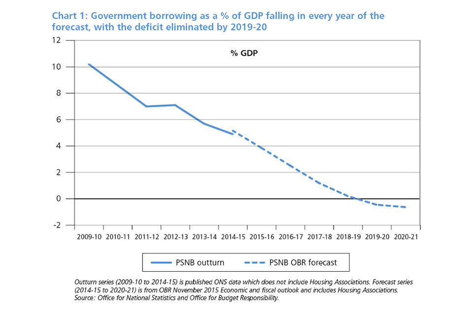 Chart 1: government borrowing as % of GDP falling in every year of the forecast, with the deficit eliminated by 2019-20