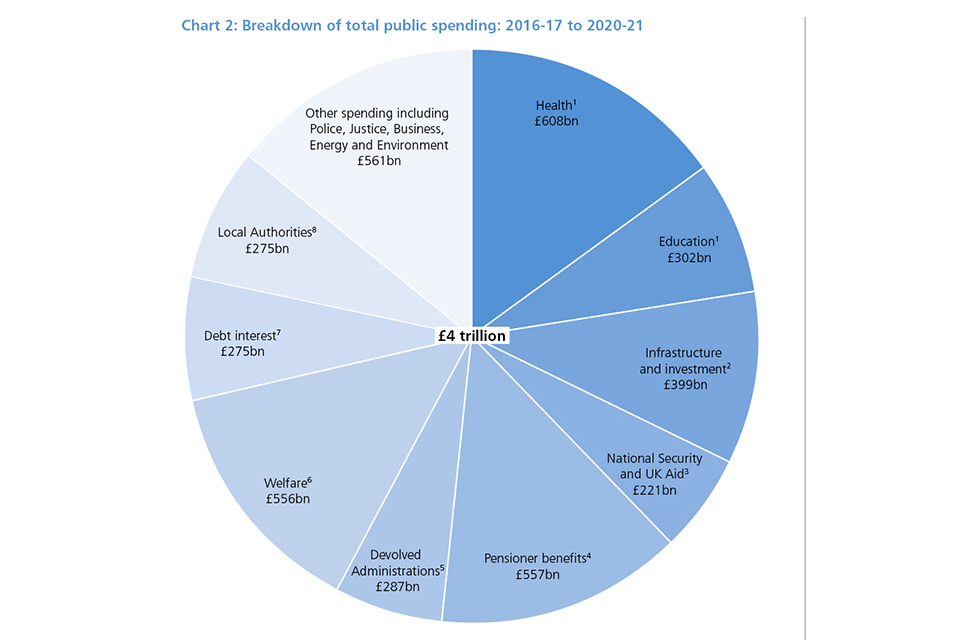 Chart 2: Breakdown of total public spending: 2016-17 to 2020-21