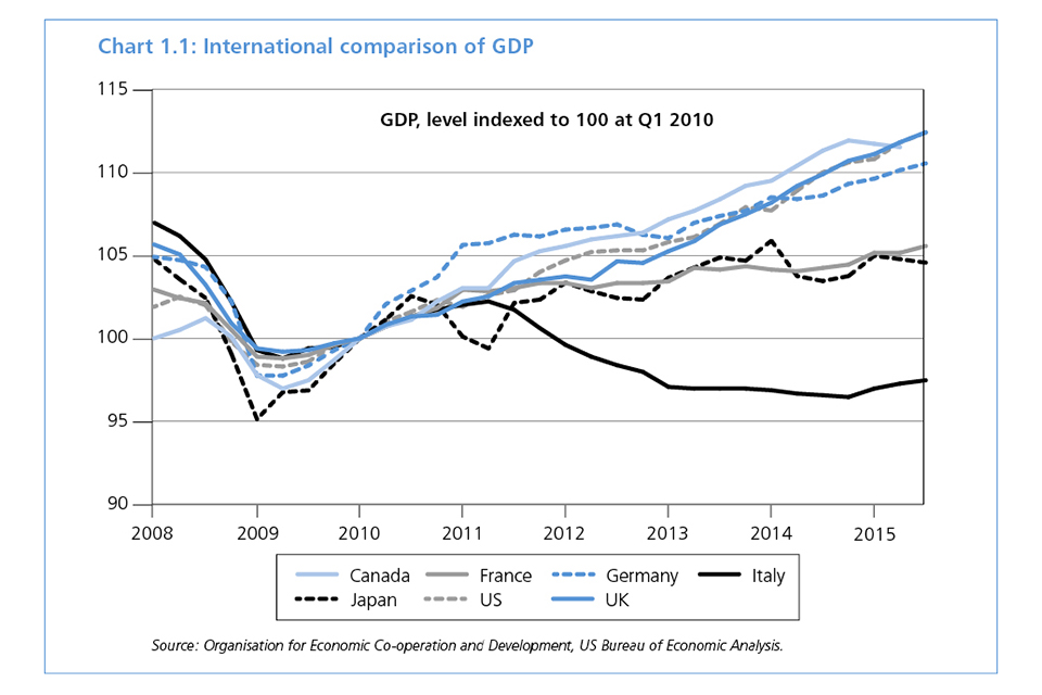 Chart 1.1: International comparison of GDP