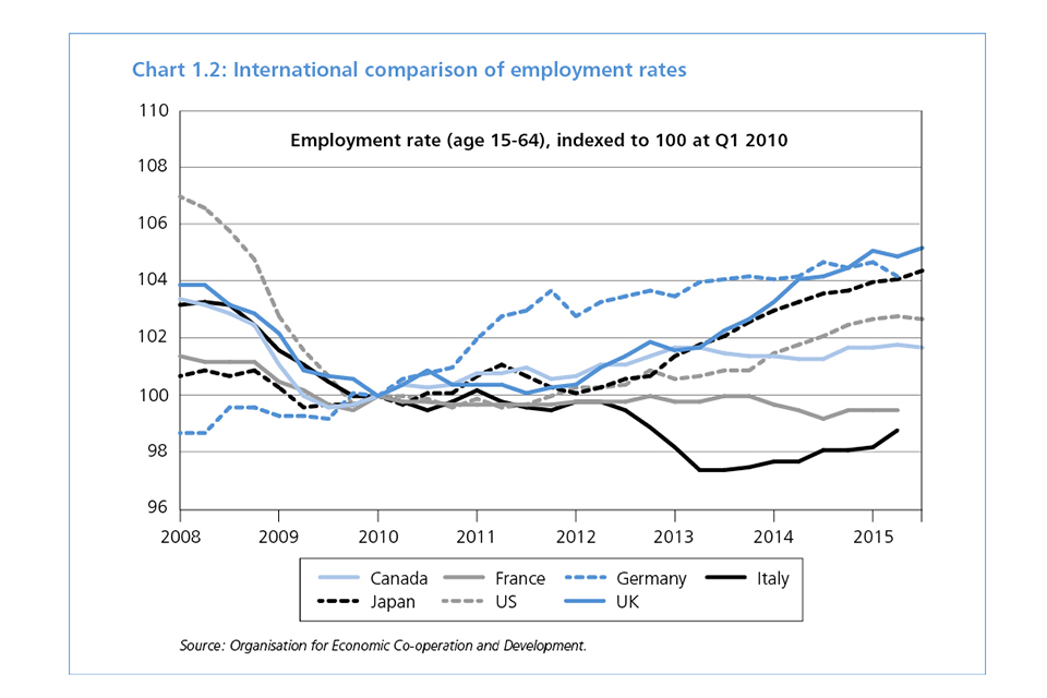 Chart 1.2: International comparison of employment rates