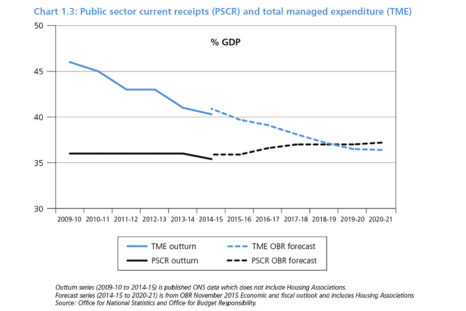 Chart 1.3: Public sector current receipts (PSCR) and total managed expenditure
