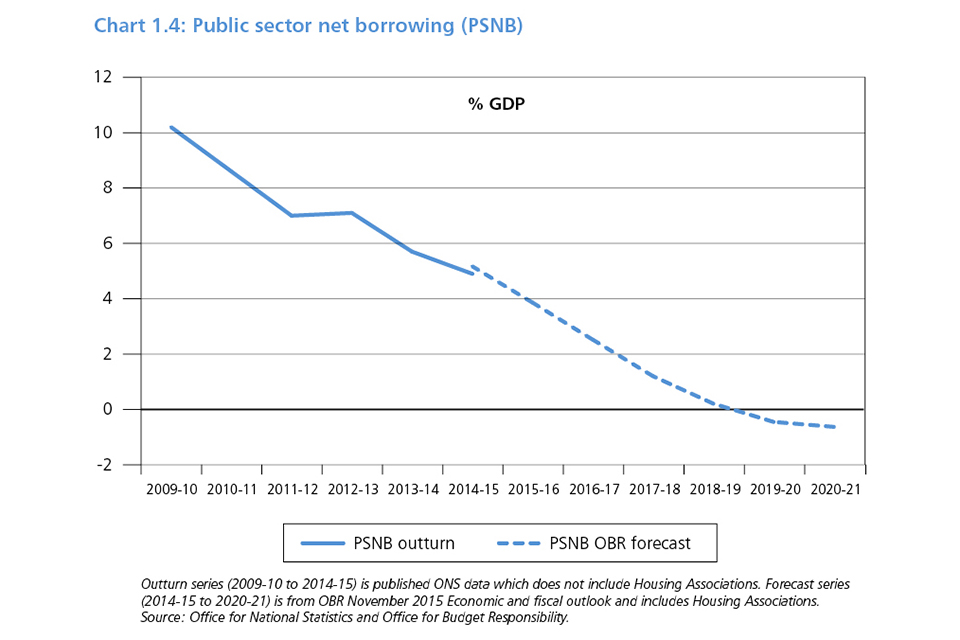Chart 1.4: Public sector net borrowing (PSNB)