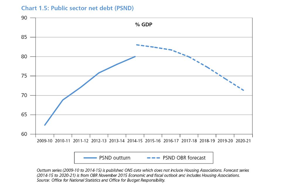 Spending review and autumn statement 2015 - GOV UK