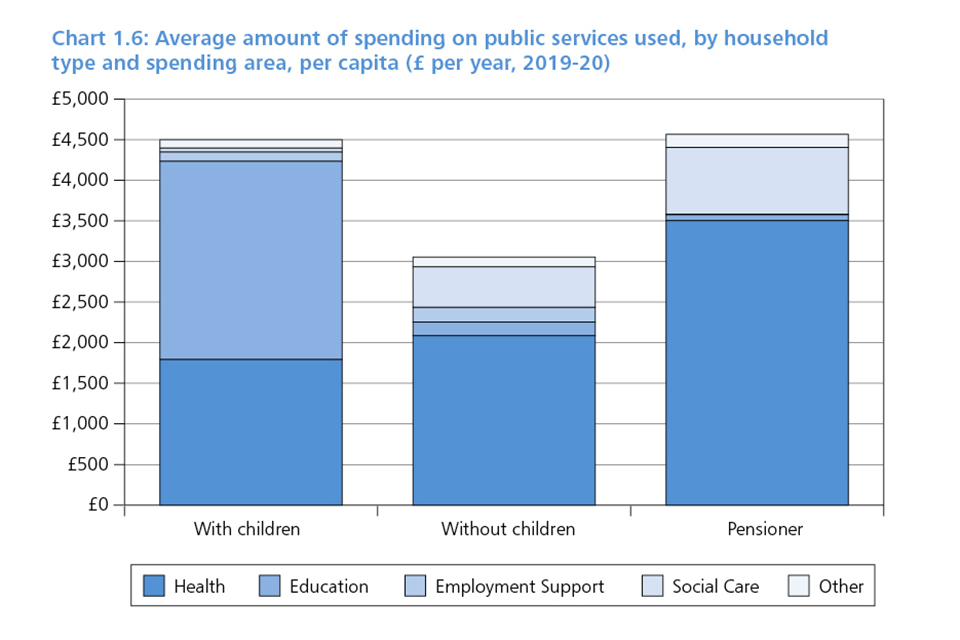 Chart 1.6: Average amount of spending on public services used, by household type and spending area, per capita (£ per year, 2019-20)