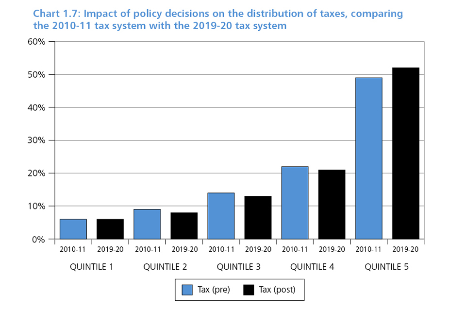 Chart 1.7: Impact of policy decisions on the distribution of taxes, comparing the 2010-11 tax system with 2019-20 tax system