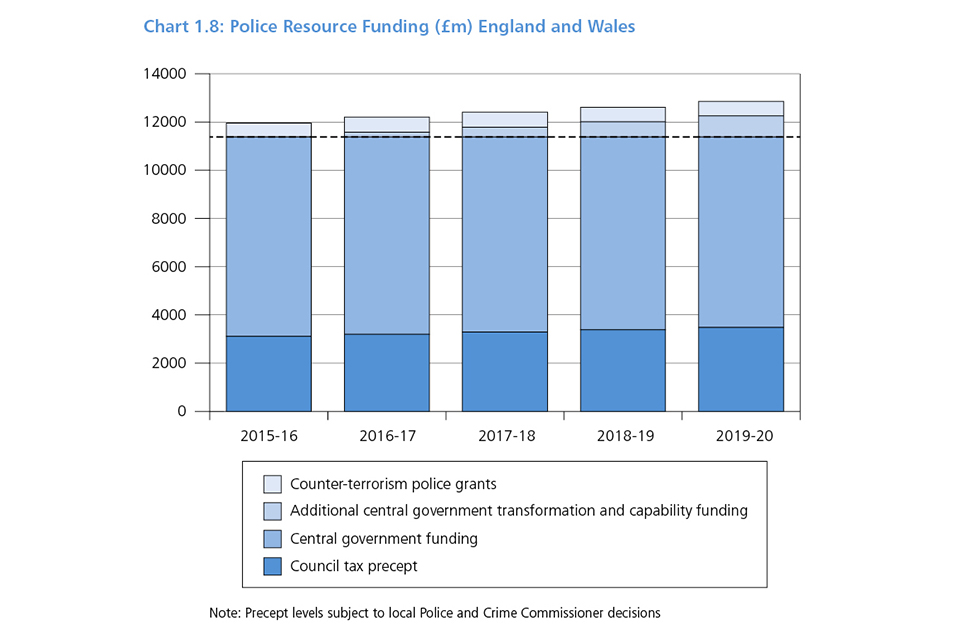 Chart 1.8: Police resource funding (£m) England and Wales