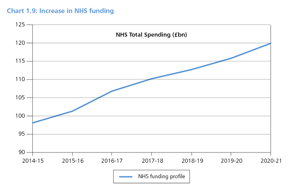 Chart 1.9: Increase in NHS funding