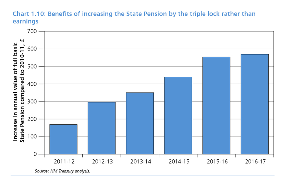 Chart 1.10: Benefits of increasing the State Pension by the triple lock rather than earnings