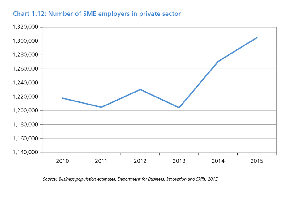 Chart 1.12: Number of SME employers in private sector