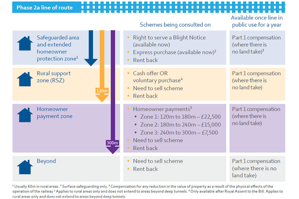 HS2 Phase 2a infographic
