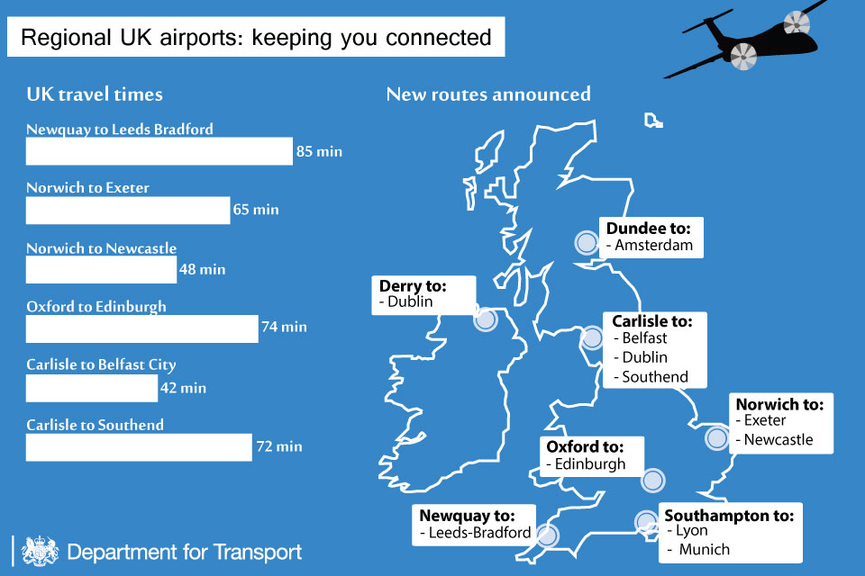 Regional airports infographic.