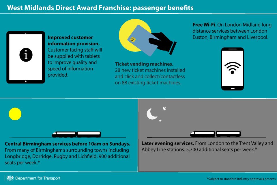 Passenger benefits of the West Midlands direct award franchise.