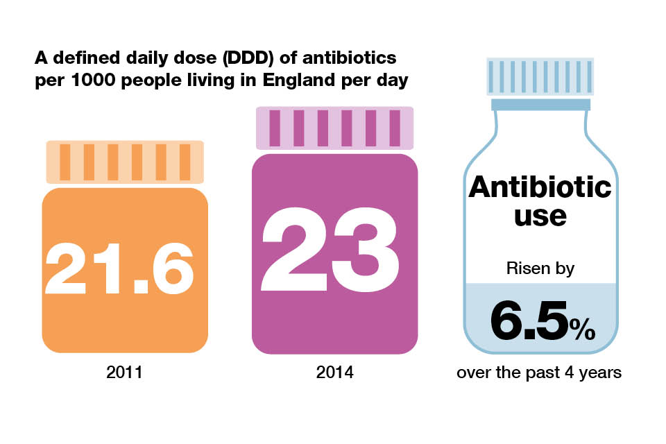 Infographic explaining defined daily dose of antibiotics per 1000 people living in England per day.