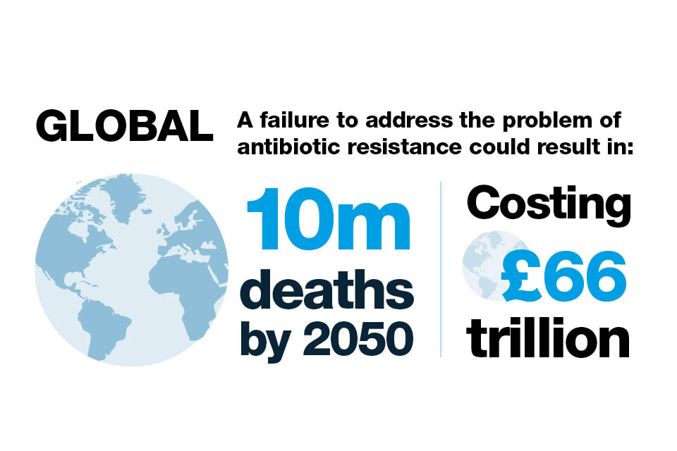 Infographic explaining the possible human and financial cost of failing to address antibiotic resistance.