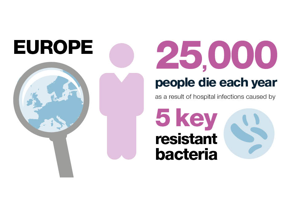 Infographic explaining how many people in Europe die each year as a result of hospital infection caused by 5 key resistant bacteria.