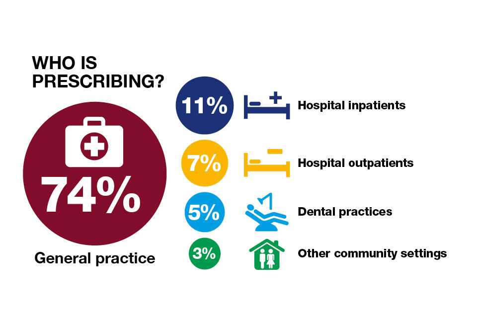 Infographic setting out the percentage of antibiotic prescribers in England.