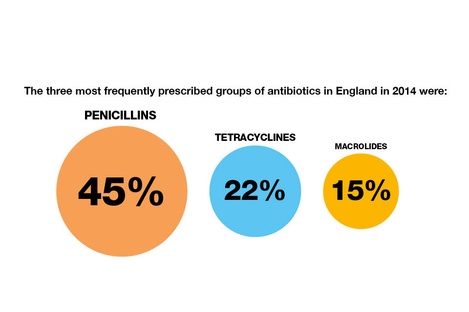 Infographic showing the 3 most frequently prescribed groups of antibiotics in England in 2014.