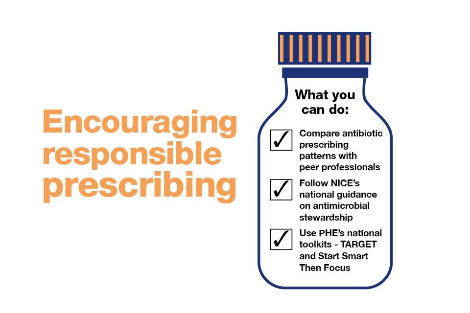 Infographic explaining how to encourage responsible prescribing.