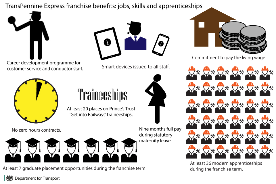 TransPennine Express franchise jobs, skills and apprenticeships infographic.