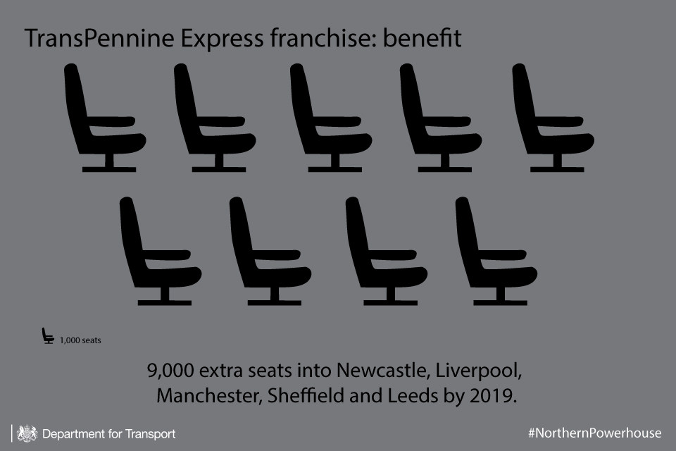 TransPennine Express extra seats infographic.