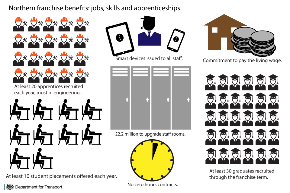 Northern franchise jobs, skills and apprenticeships infographic.