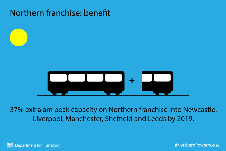 Northern franchise extra capacity infographic.