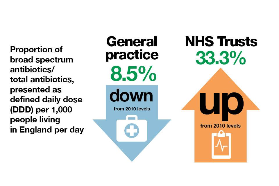 Inforgraphic explaining the proportion of broad spectrum antibiotics