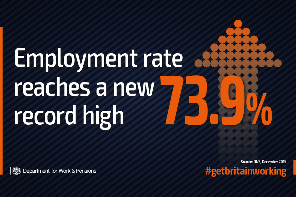 Employment rate reaches a new record high 73.9%