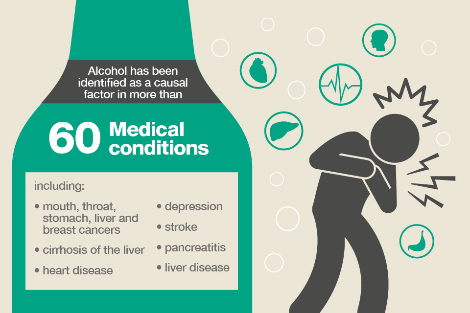 Alcohol has been identified as a casual factor in more than 60 medical conditions