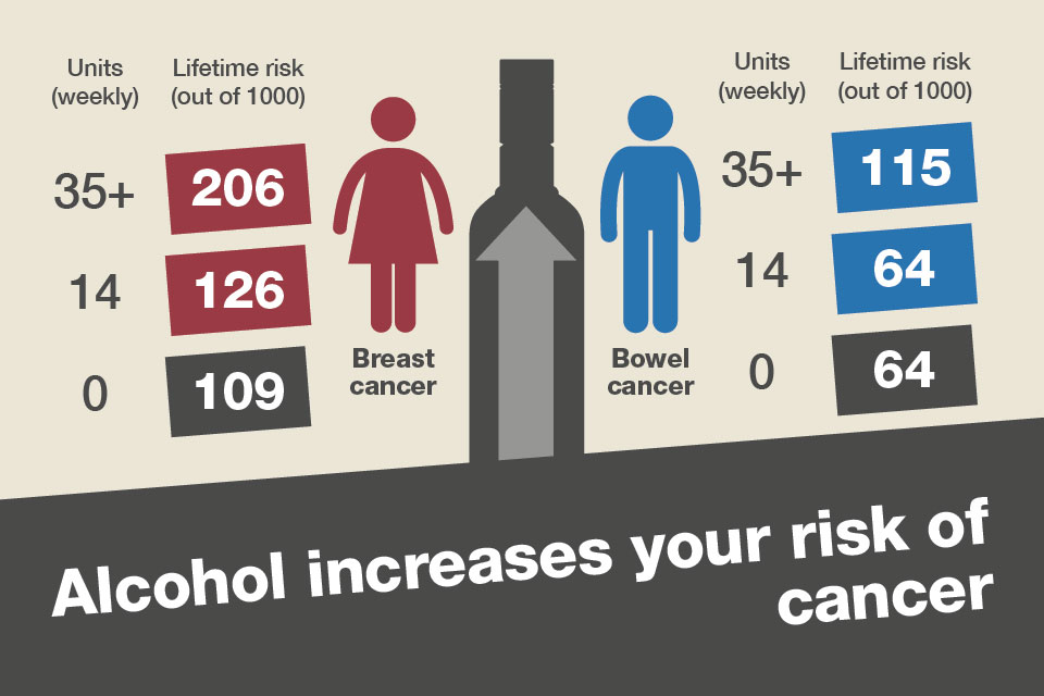 Image result for ALCOHOL INCREASES RISK OF CANCER