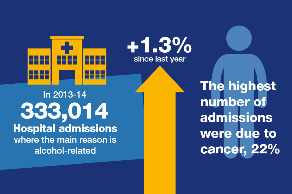The number of alcohol related hospital admissions