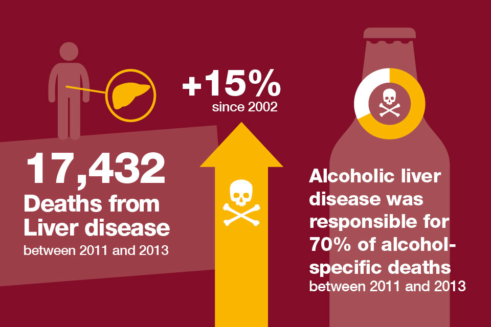 The number of deaths from liver disease between 2011 and 2013