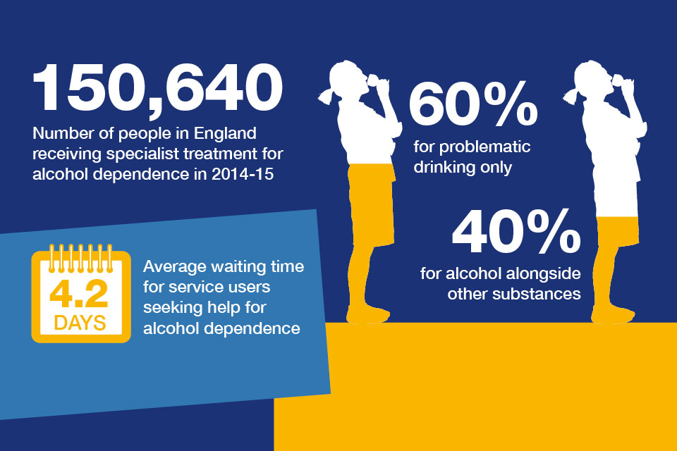 The number of people in England receiving specialist treatment for alcohol dependence