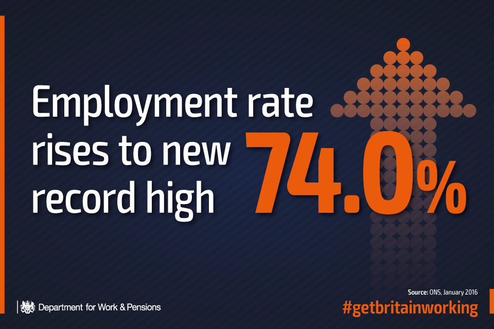 Employment rate rises to 74%