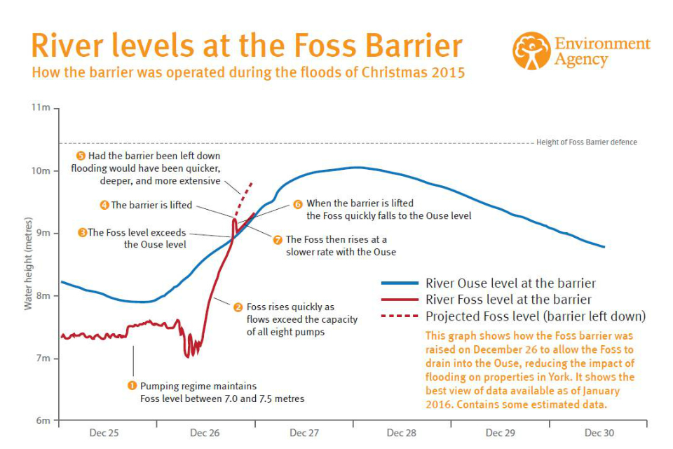 This infographic shows what happened to river levels on both the Foss and Ouse over the Christmas period, before and after the barrier was raised