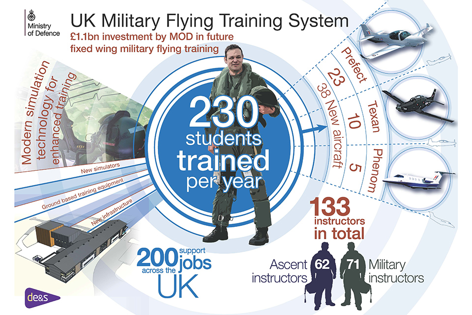 The UK Military Flying Training System will train 230 students per year.