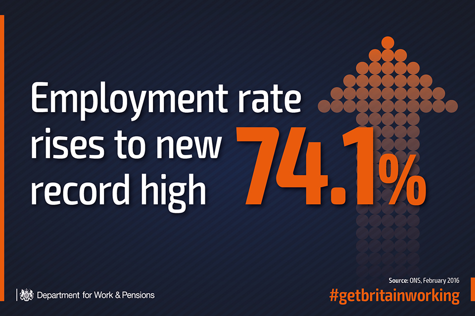 Employment rate rises to new record high of 74.1%