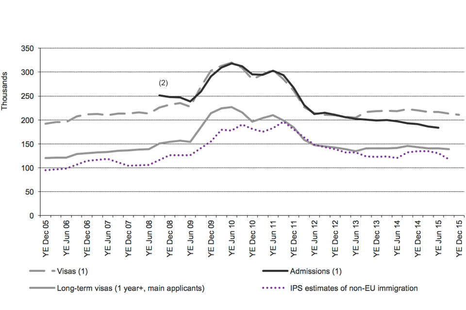 Chart shows the trends for study of visas granted, admissions and International Passenger Survey (IPS) estimates of non-EU immigration, between 2005 and latest data published. The data are sourced from Tables vi 04 q, ad 02 q and corresponding datasets.