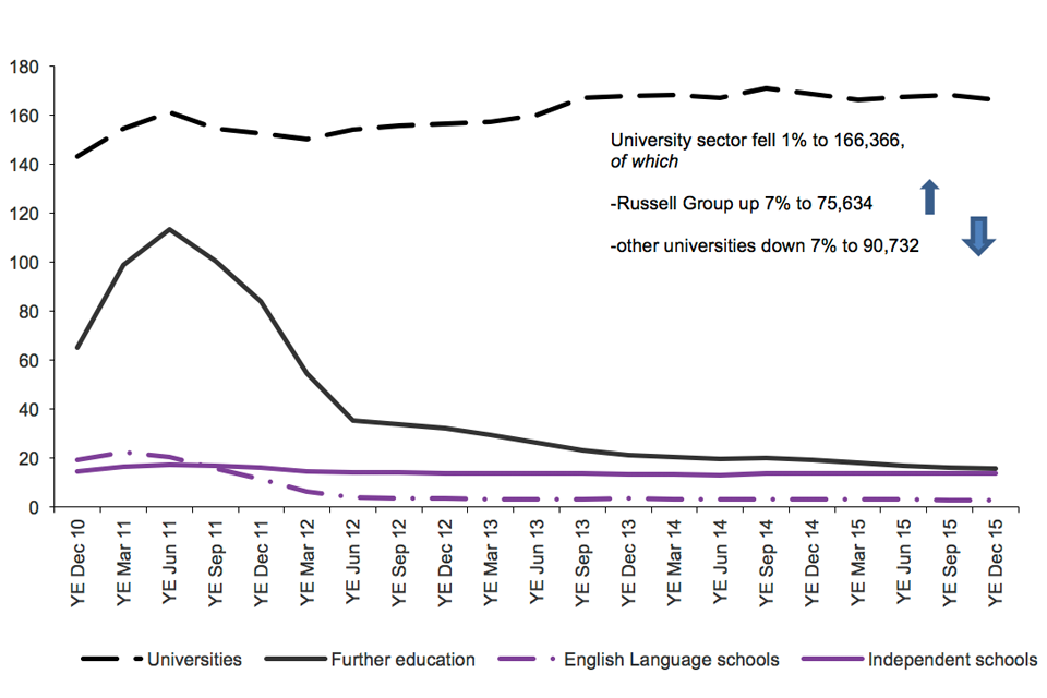 Chart shows trend in confirmation of acceptance of studies used in application for visas by education sector since 2010 to latest data available. University sector fell 1% to 166,366 (Russell Group up 7% to 75,634; other universities  down 7% to 90,732).