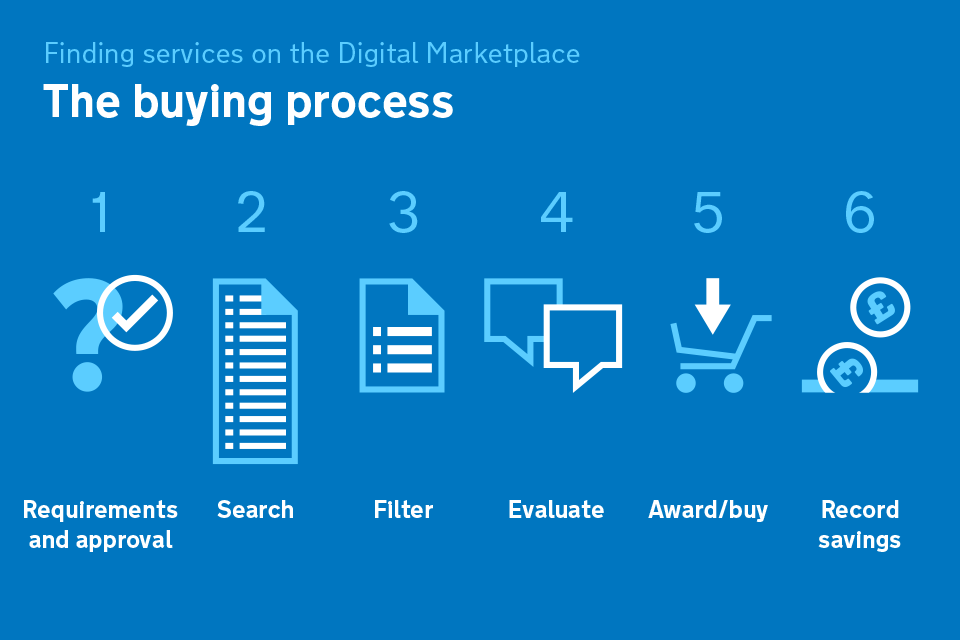 The buying process: 1. Requirements and approval, 2. Search, 3. Filter, 4. Evaluate, 5. Award/buy, 6. Record savings