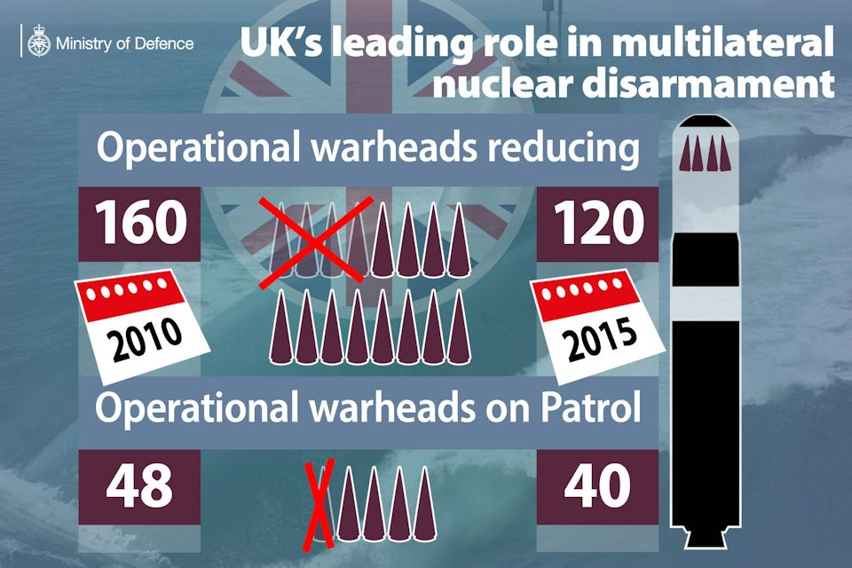 Infographic: UK's leading role in multilateral nuclear disarmament. Crown Copyright