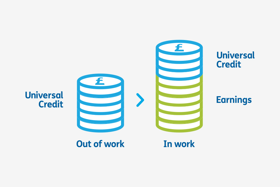 Universal Credit coins infographic